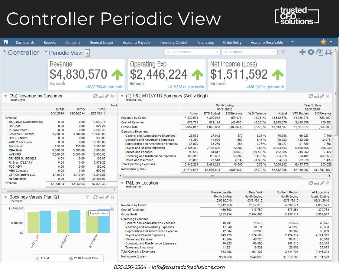 Sage Intacct Dashboard, Controller Periodic View