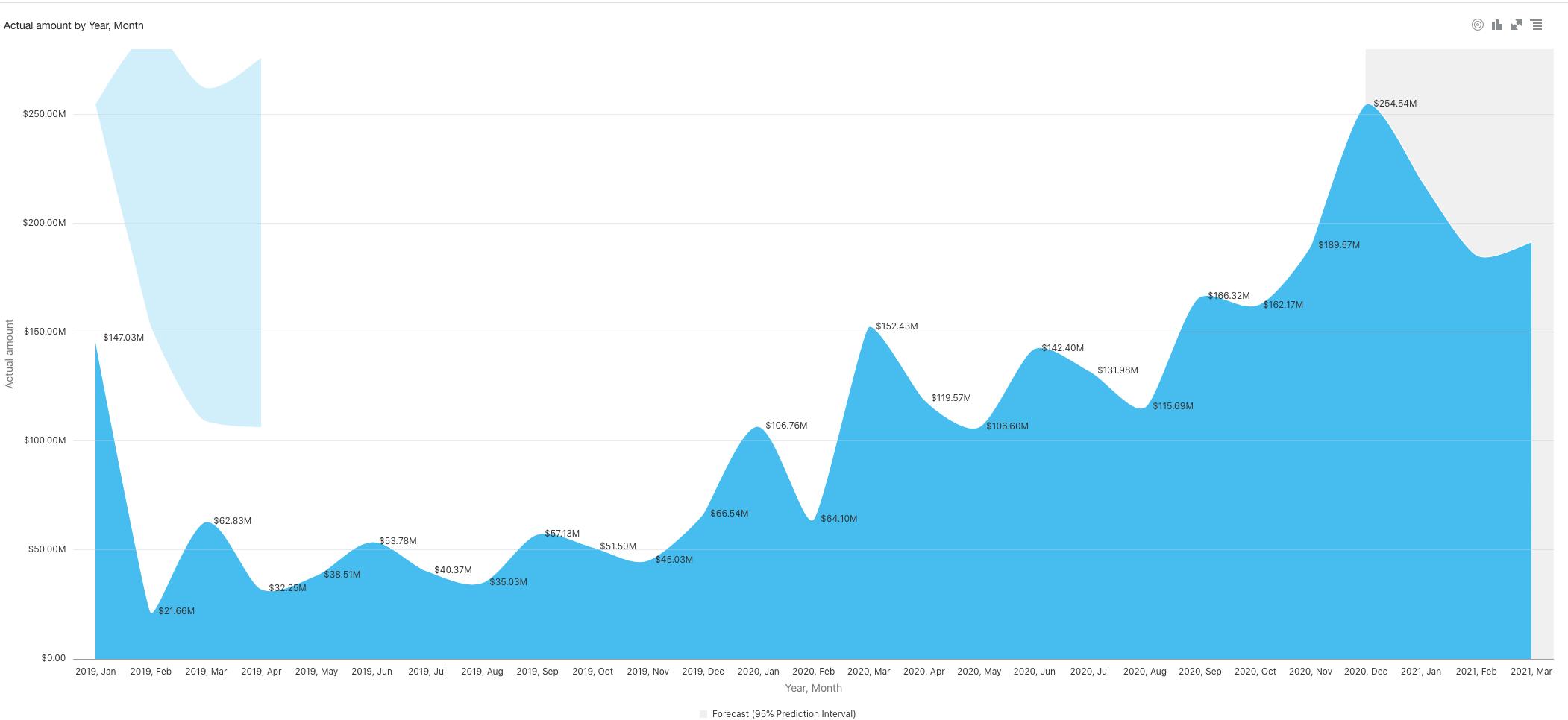 sage intacct interactive visual explorer graph