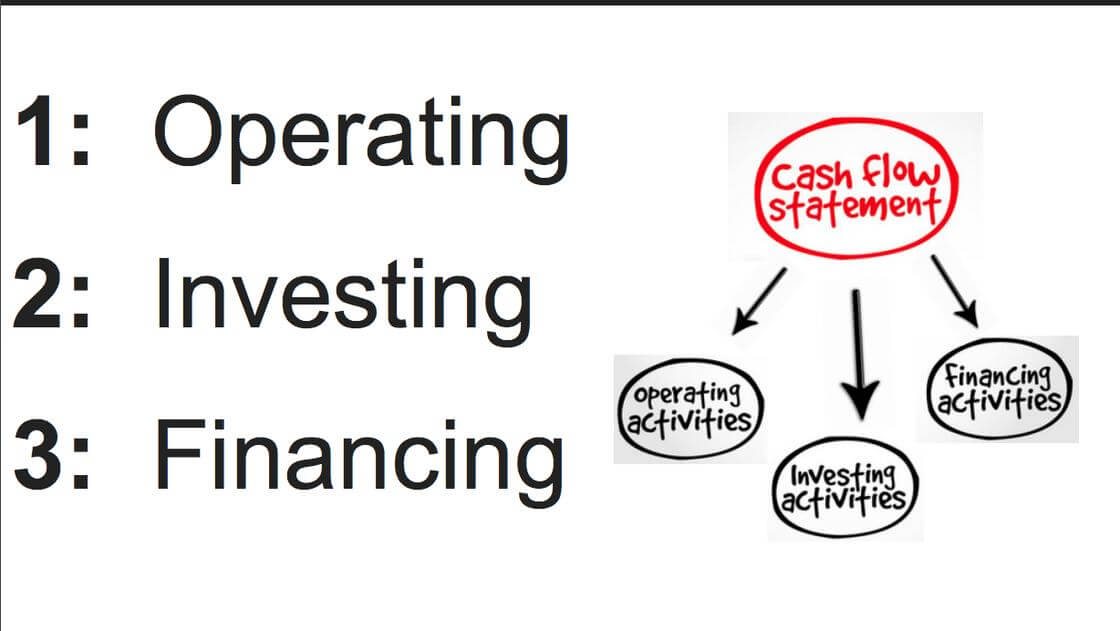 Operating - Investing - Financing