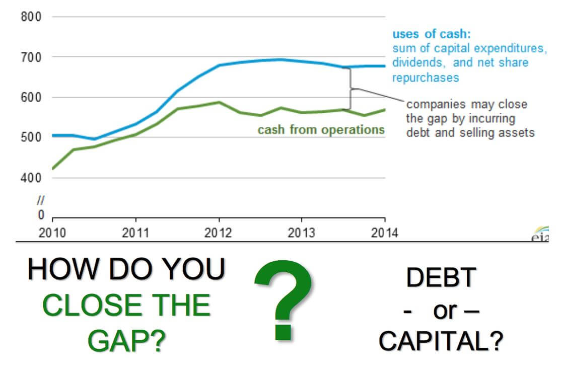 How Do You Close The Financial Gap?